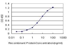 ELISA - GCM1 antibody (ab88748)