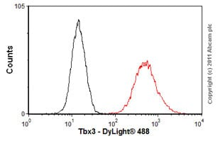 Flow Cytometry-Anti-Tbx3 antibody(ab89220)