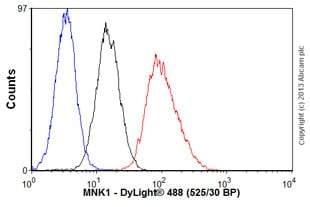 Flow Cytometry-Anti-MNK1 antibody(ab89223)