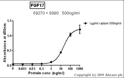 Sandwich ELISA - FGF17 antibody [MM0284-5H27] (ab89270)