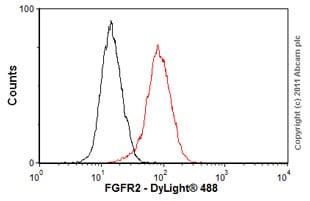 Flow Cytometry-Anti-FGFR2 antibody [MM0278-6L19](ab89476)