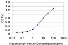 ELISA - VEGF Receptor 3 antibody (ab89501)