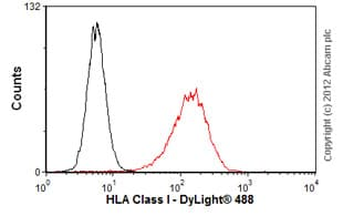 Flow Cytometry-Anti-HLA Class I antibody [MEM-147](ab9090)