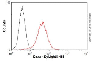 Flow Cytometry-Anti-Daxx antibody [DAXX-01](ab9091)