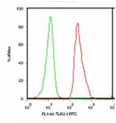 Flow Cytometry - TLR2 antibody [TL2.1] (Biotin) (ab9101)