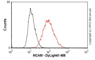 Flow Cytometry-Anti-NCAM antibody [123C3](ab9272)