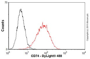 Flow Cytometry-CD74 antibody [LN2](ab9514)