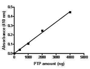 Functional Studies - PTPRS protein (Active) (ab90018)
