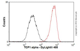 Flow Cytometry - Anti-TCP1 alpha antibody [91a] (ab90357)