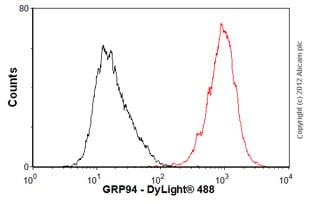 Flow Cytometry-Anti-GRP94 antibody [9G10](ab90458)