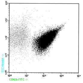 Flow Cytometry - CD42b antibody [HIP1] (FITC) (ab90950)