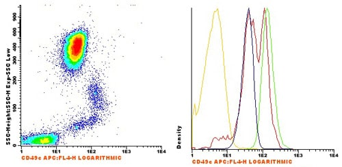 Flow Cytometry - Anti-Integrin alpha 3 antibody [VJ1/6] (Allophycocyanin) (ab91043)