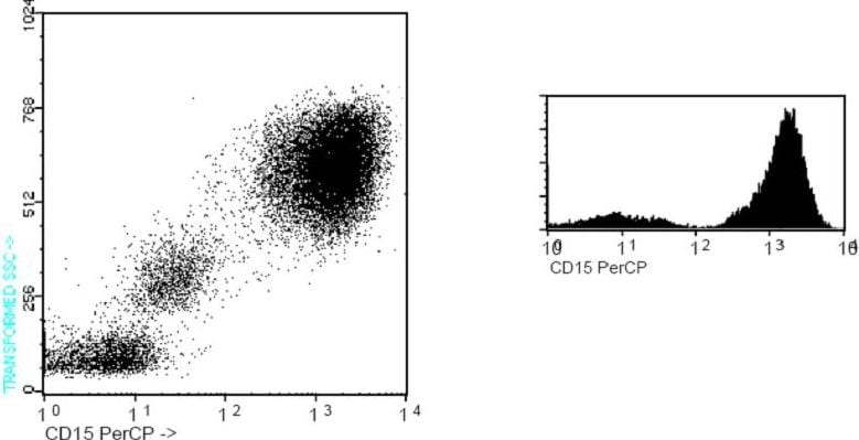 Flow Cytometry - CD15 antibody [MCS-1] (PerCP) (ab91153)
