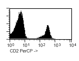 Flow Cytometry - CD2 antibody [TP1/31] (PerCP) (ab91161)