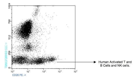 Flow Cytometry - CD26 antibody [TP1/19] (Phycoerythrin) (ab91170)