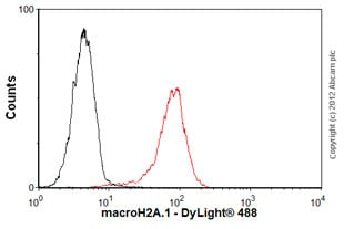 Flow Cytometry-Anti-macroH2A.1 antibody [14G7](ab91528)