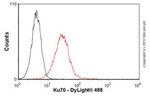 Flow Cytometry-Anti-Ku70 antibody [EPR4027](ab92450)