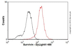 Flow Cytometry-Anti-Survivin  antibody [60.11](ab93274)