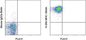 Flow Cytometry - MHC class I antibody [AF6-88.5.5.3] (Biotin) (ab93528)