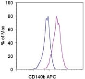 Flow Cytometry - PDGF Receptor beta antibody (Allophycocyanin) (ab93532)