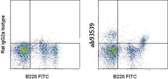 Flow Cytometry - Integrin alpha 4+beta 7 antibody [DATK32 (DATK-32)] (Allophycocyanin) (ab93539)