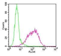 Flow Cytometry - SSEA3 antibody [MC-631] (Biotin) (ab94857)