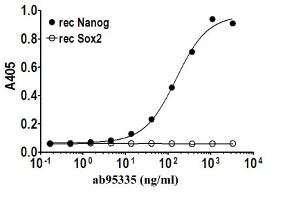 Indirect ELISA - Nanog antibody [PR-3F6] (ab95335)