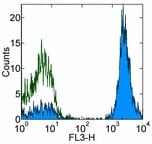 Flow Cytometry - CD3 antibody [UCHT1] (PE/Cy5®) (ab95510)