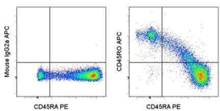 Flow Cytometry - CD45RO antibody [UCHL1] (Allophycocyanin) (ab95521)