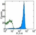 Flow Cytometry - Anti-CD8 antibody [341] (FITC) (ab95527)