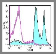 Flow Cytometry - CD45 antibody [ HI30] (PE/Cy5®) (ab95575)