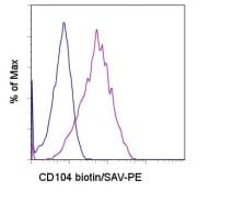 Flow Cytometry - Integrin beta 4 antibody [439-9B] (Biotin) (ab95584)