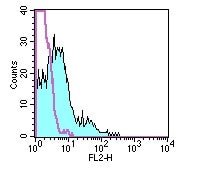 Flow Cytometry - Nortryptyline antibody [5H4] (Phycoerythrin) (ab95585)