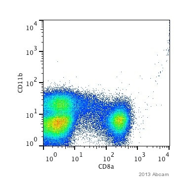 Flow Cytometry - Anti-CD8 alpha antibody [RPA-T8] (PE/Cy5®) (ab95595)