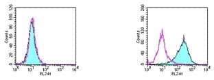 Flow Cytometry - DR5 antibody [MD5-1] (Biotin) (ab95618)