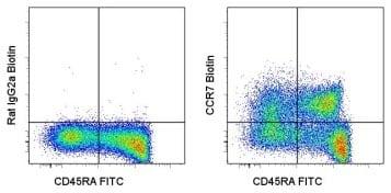 Flow Cytometry - CCR7 antibody [3D12] (Biotin) (ab95666)