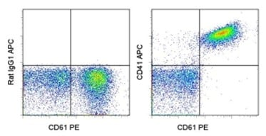 Flow Cytometry - Anti-CD41 antibody [MWReg30] (Allophycocyanin) (ab95725)