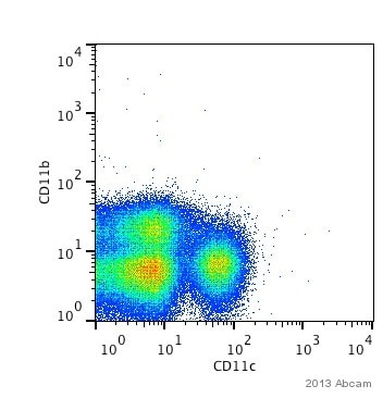 Flow Cytometry - Anti-CD11c antibody [3.9] (Allophycocyanin) (ab95764)