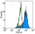 Flow Cytometry - CD83 antibody [HB15e] (Biotin) (ab95778)
