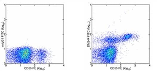 Flow Cytometry - CD244 antibody [DM244] (FITC) (ab95806)