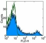 Flow Cytometry - Thy1.1 antibody [HIS51] (Phycoerythrin) (ab95812)