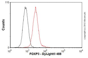 Flow Cytometry-Anti-FOXP3 antibody [236A/E7] - BSA and Azide free(ab96048)