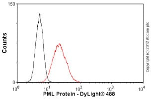 Flow Cytometry-Anti-PML Protein antibody [C7](ab96051)