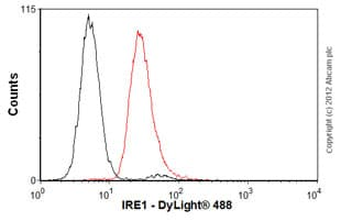 Flow Cytometry-Anti-IRE1 antibody [9F2](ab96481)