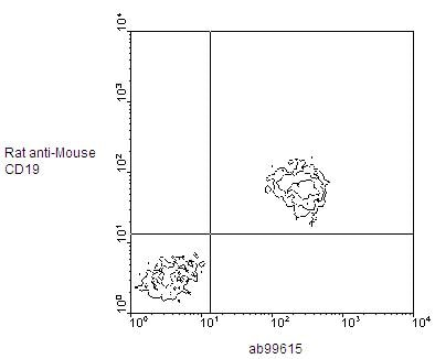 Flow Cytometry - Rat monoclonal [187.1]  Secondary Antibody to  (ab99615)