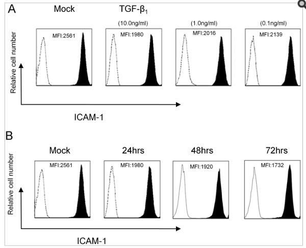 Flow Cytometry - Anti-ICAM1 antibody [15.2] (ab20)