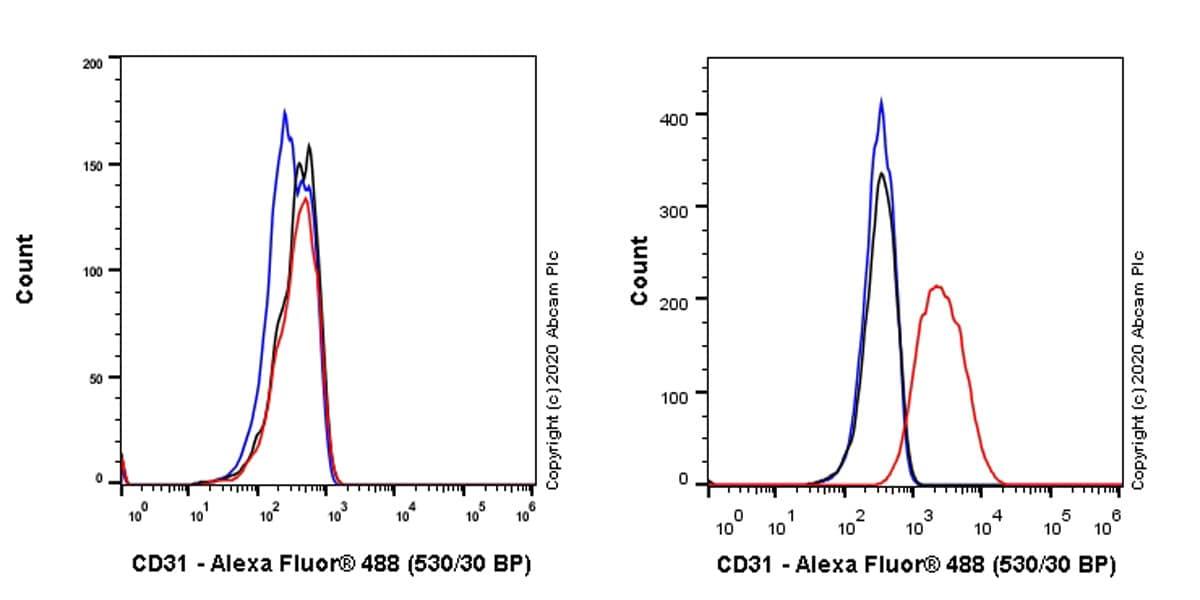 Flow Cytometry - Anti-CD31 antibody [WM59] (ab218)