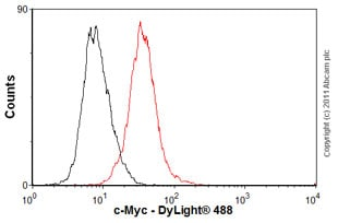 Flow Cytometry - Anti-c-Myc antibody [9E10] - ChIP Grade (ab32)