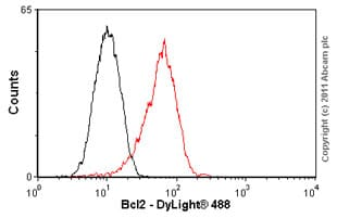 Flow Cytometry - Anti-Bcl-2 antibody [100/D5] (ab692)