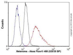 Flow Cytometry - Anti-Melanoma antibody [HMB45 + M2-7C10 + M2-9E3 + T311] (ab733)